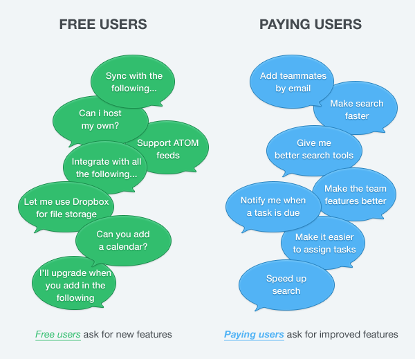 Questions from Free Users vs. Questions from Paid Users