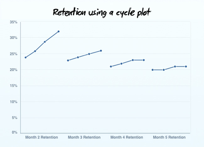 Retention Rate - v2