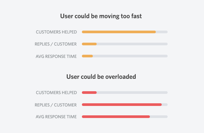 Users moving too fast or overloaded