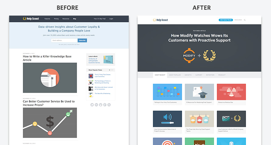 Help Scout blog - Before and After