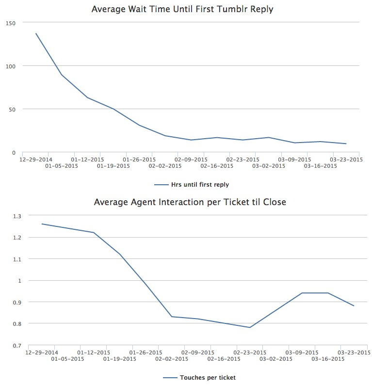 support ticket graph