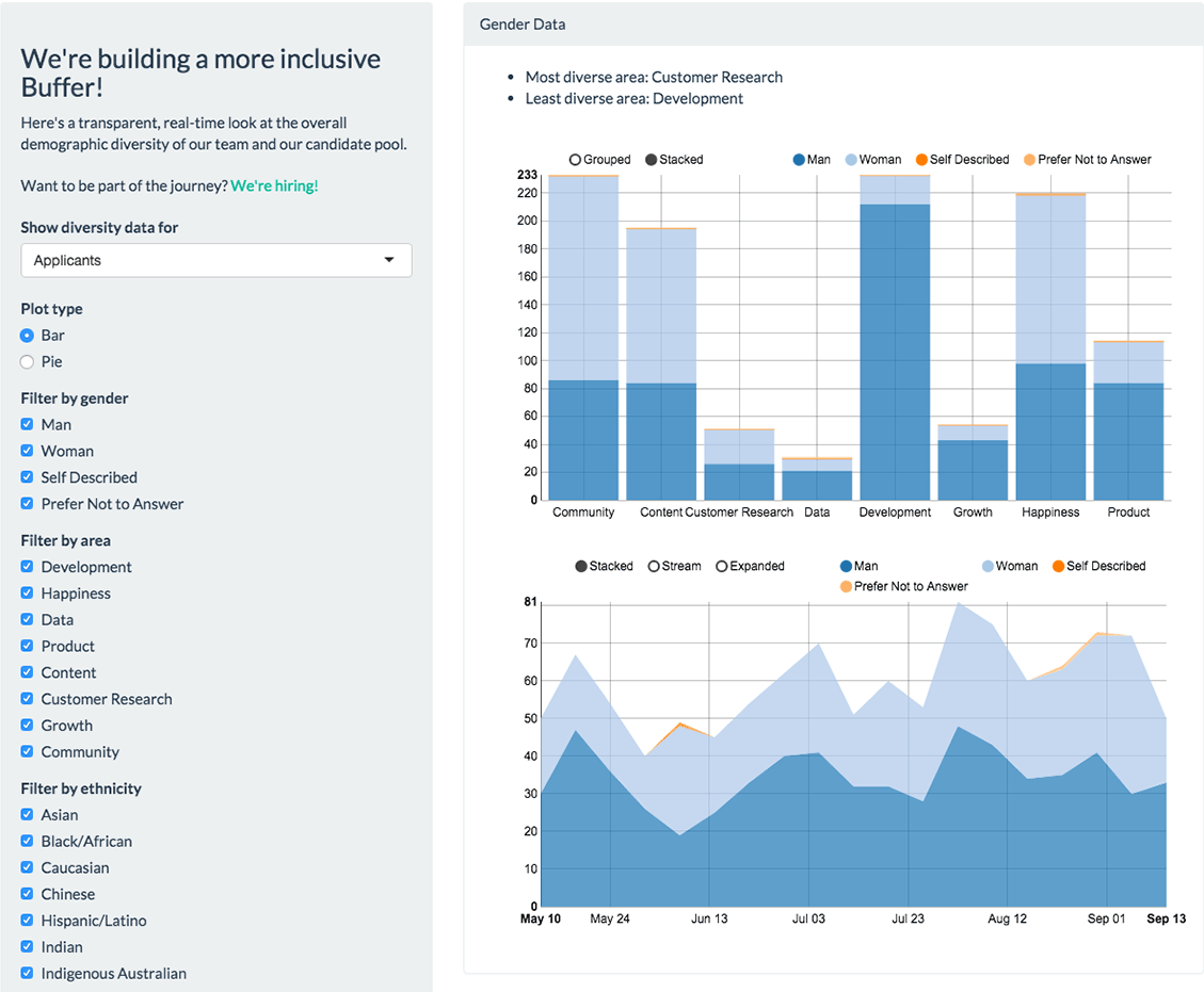 Buffer diversity dashboard