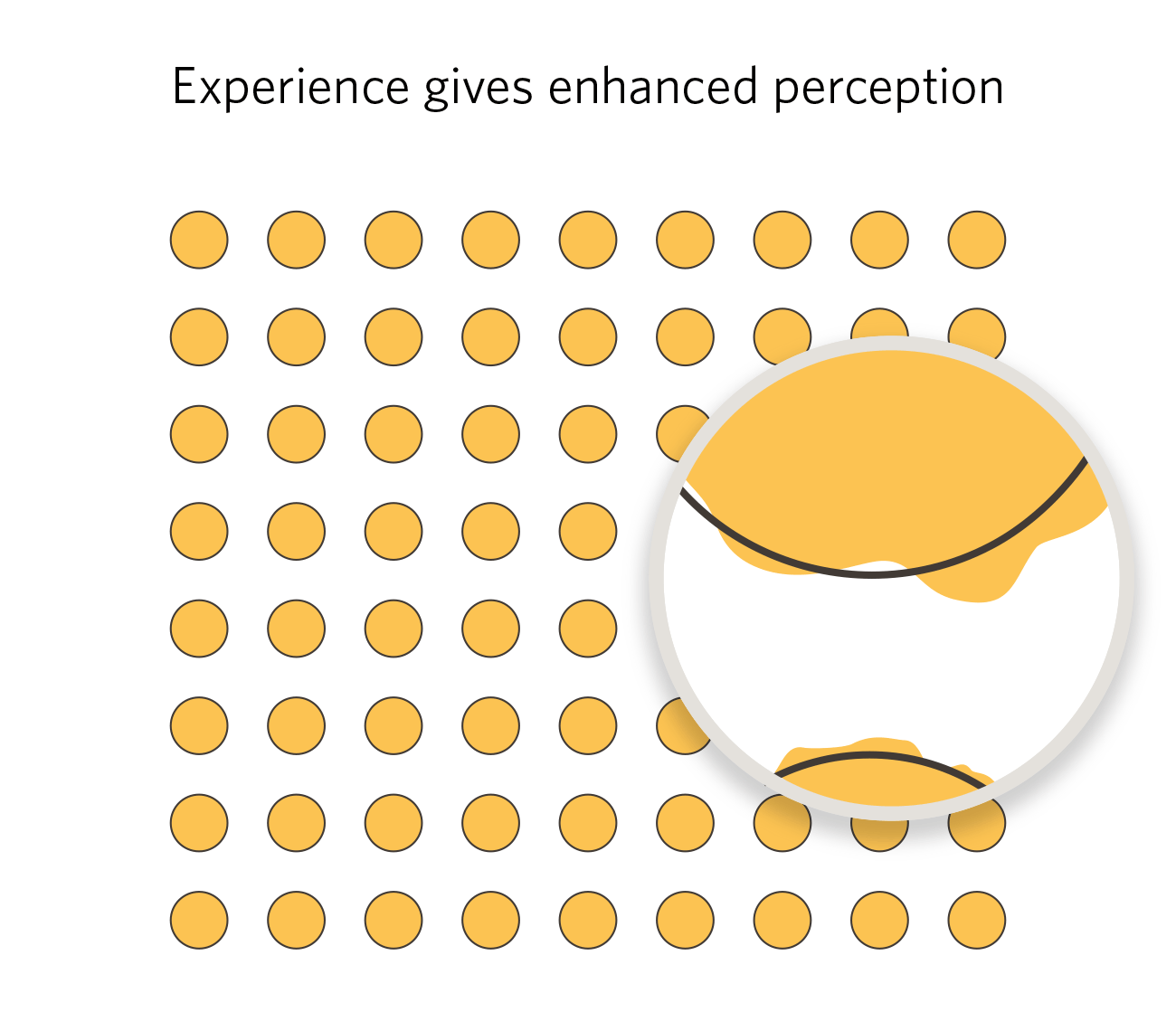 Enhanced perception