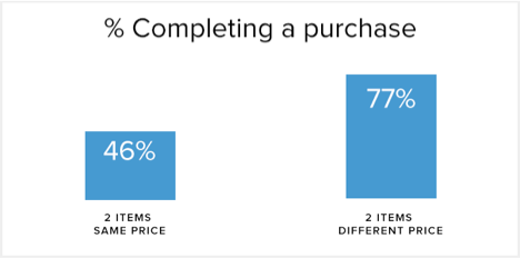 percentage completing a purchase