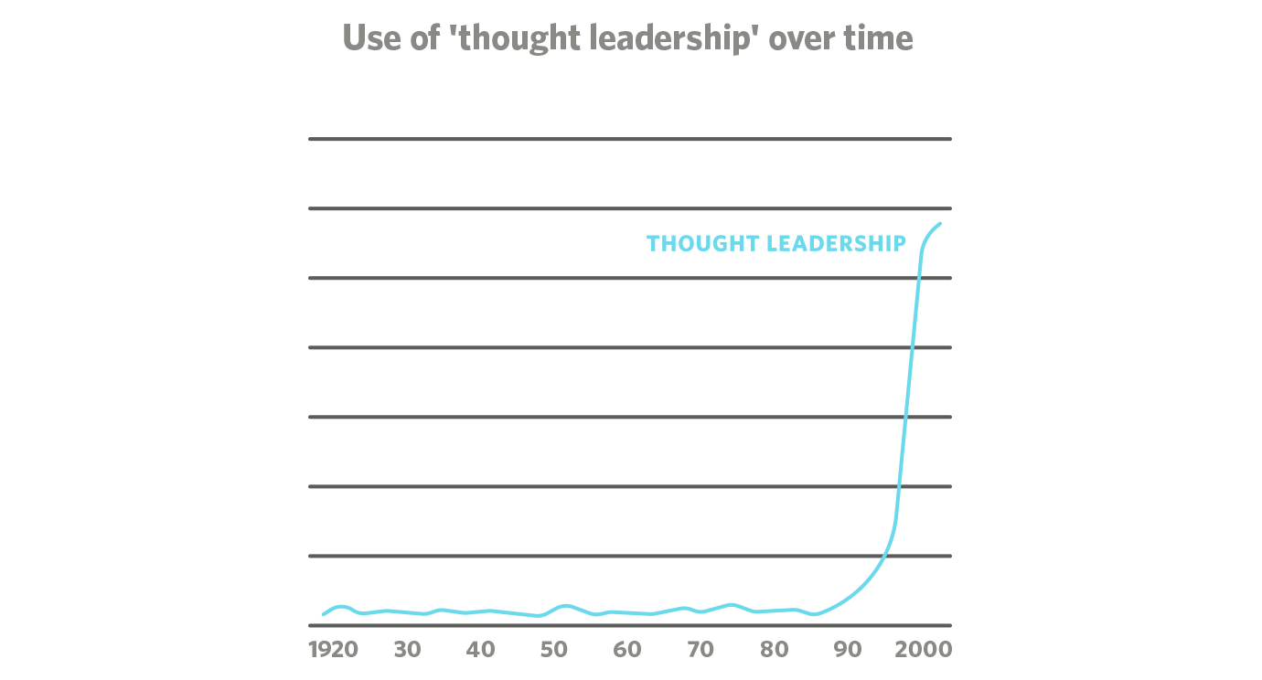 the psychological benefits of writing thought leadership graph