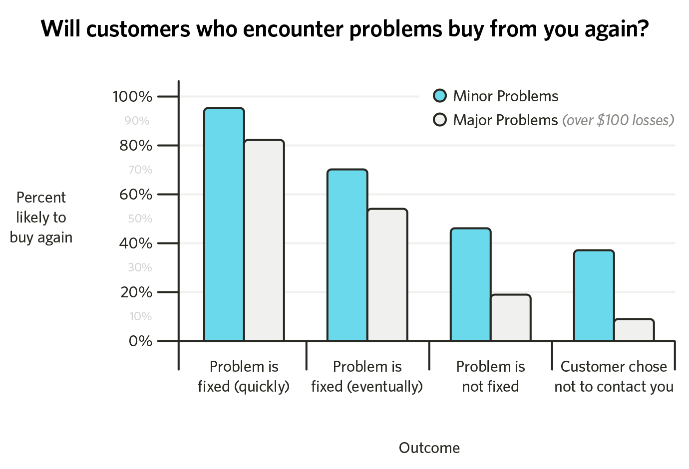 will customers with problems buy from you again?