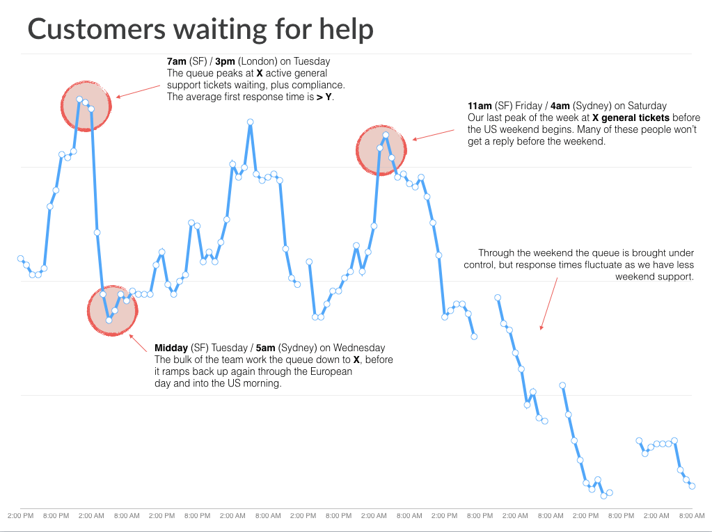 chart showing correlation between larger queues and higher waiting times