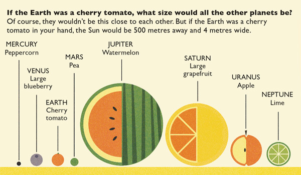 why a visual really is worth words if the earth was a cherry tomoato