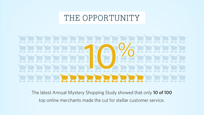 annual mystery shopping study