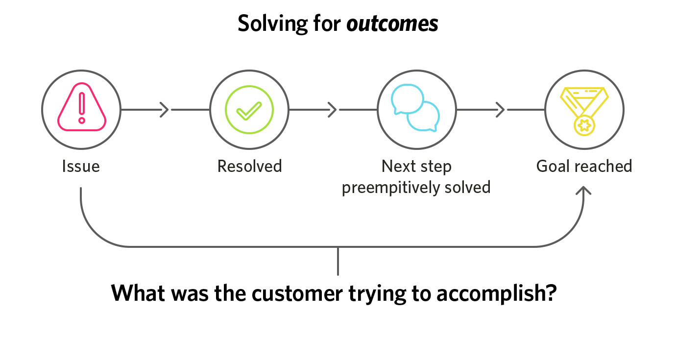 solving for outcomes
