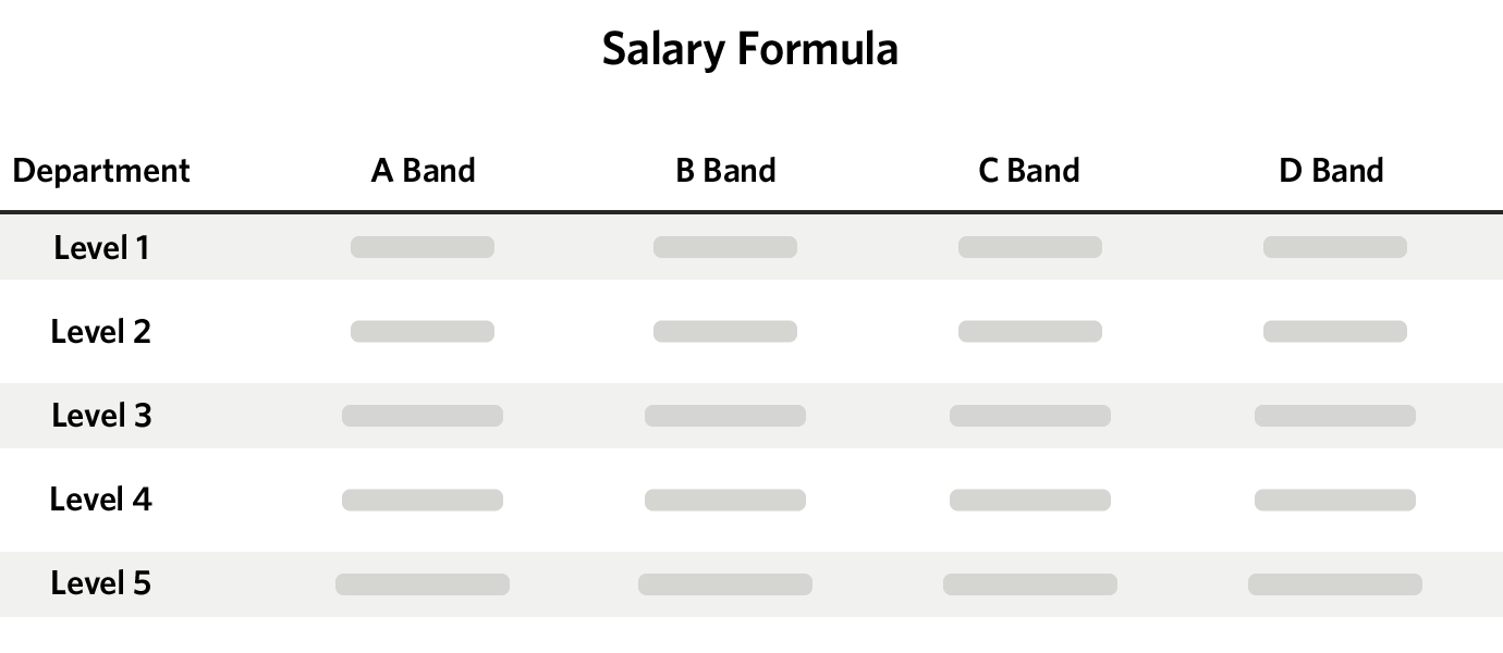 Help Scout salary formula