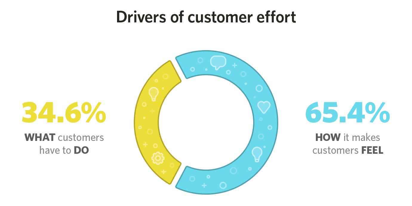 Drivers of customer effort