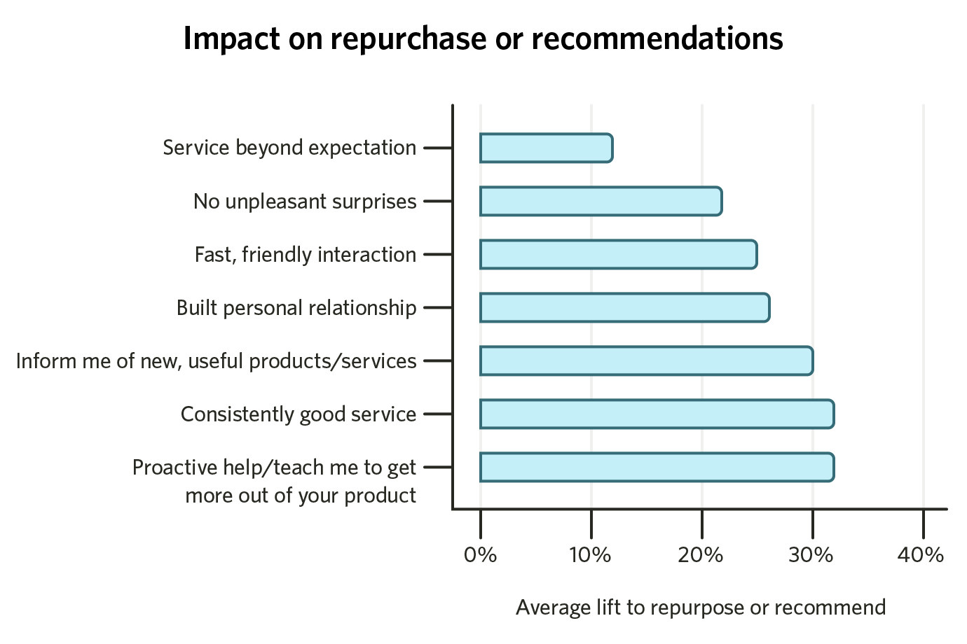 impact on repurchase or reccomendations