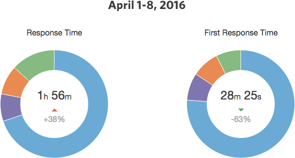 hs: april 2016 support response times