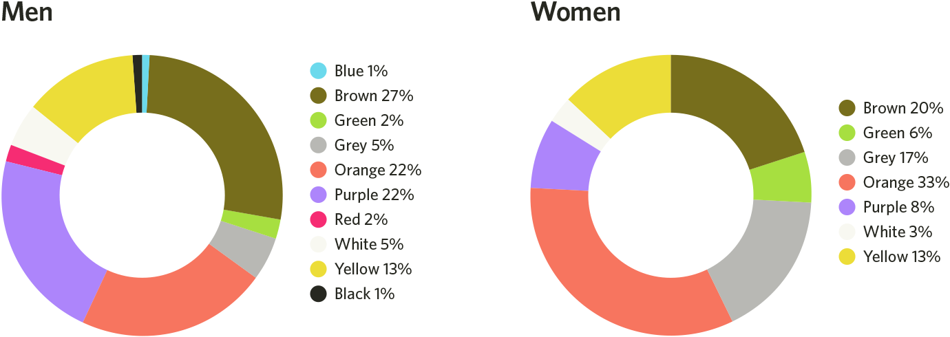 mens and womens least favorite colors