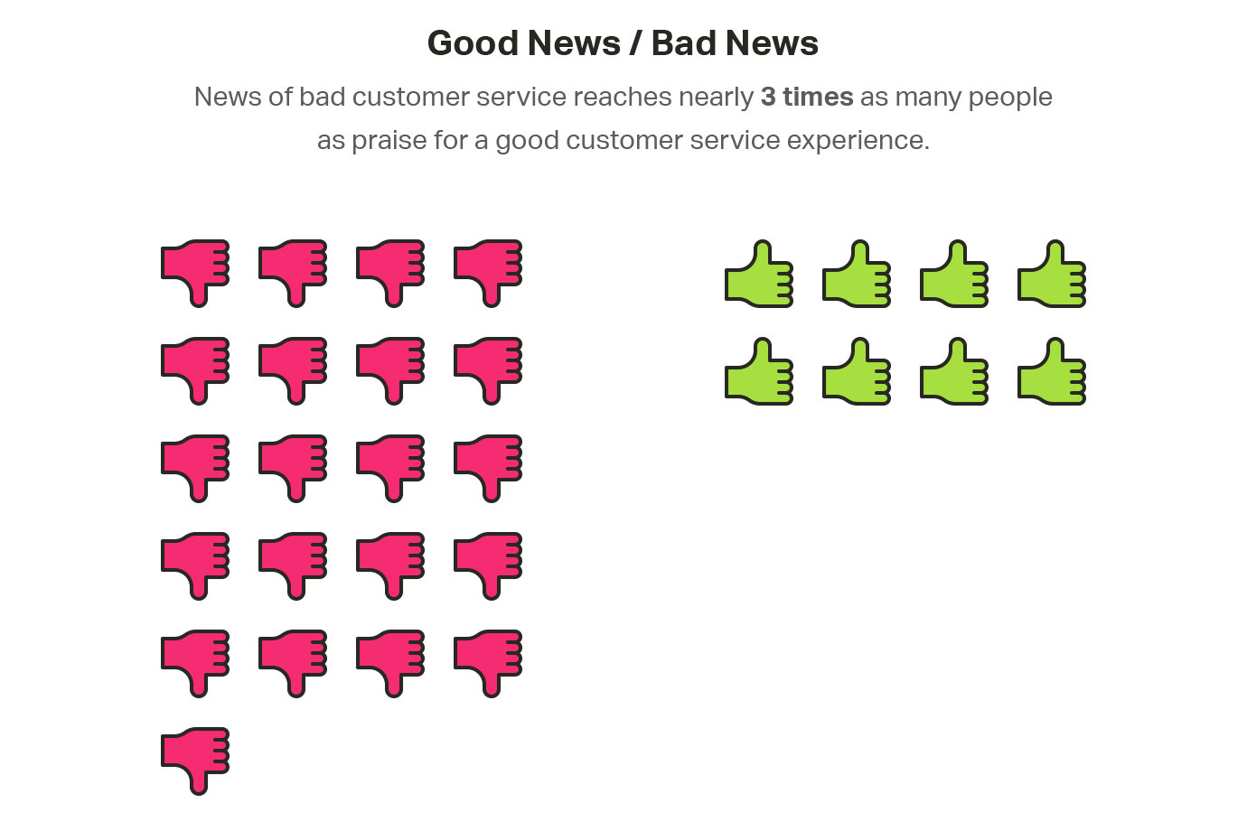 Bad news vs. good news in customer service