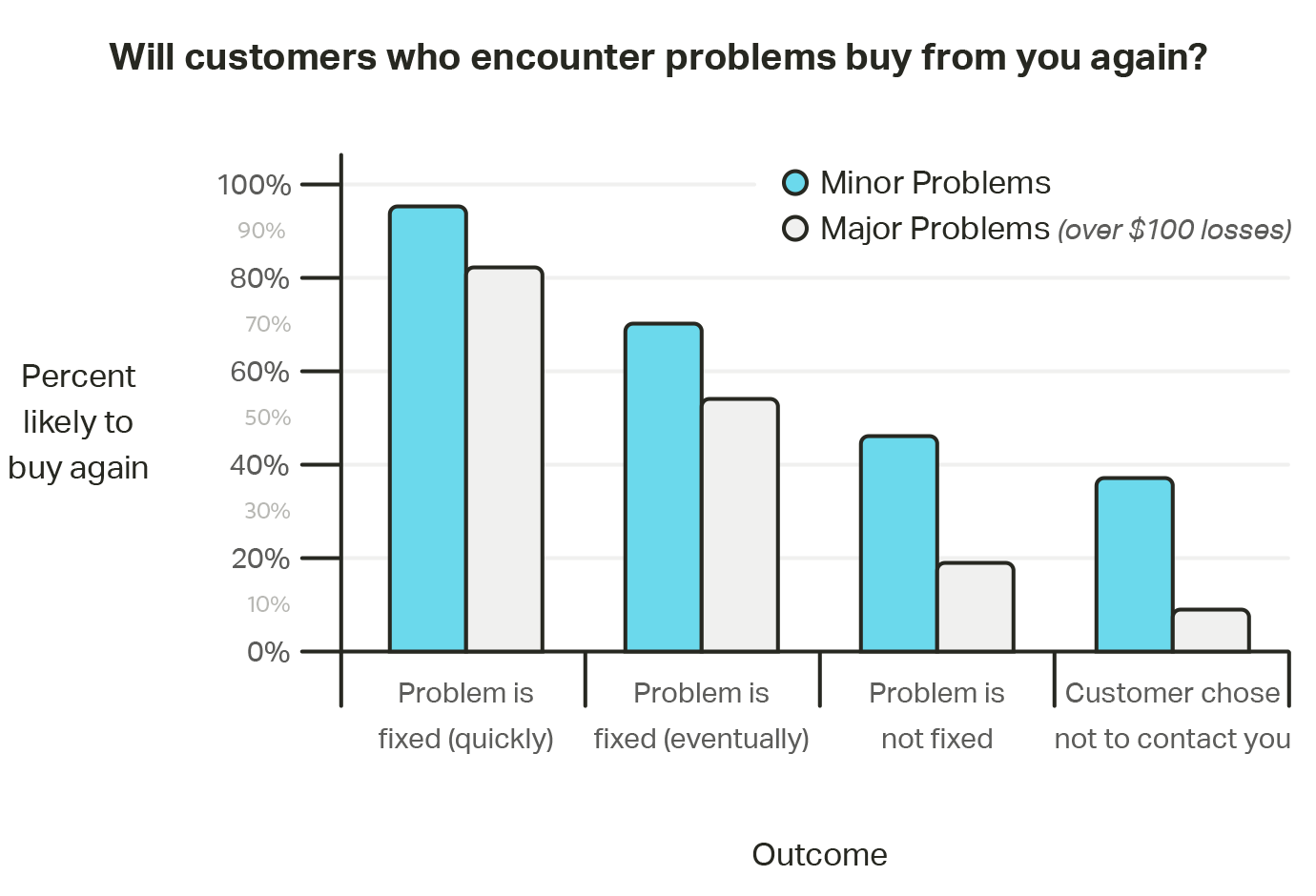 Will customers who encounter problems buy from you again?