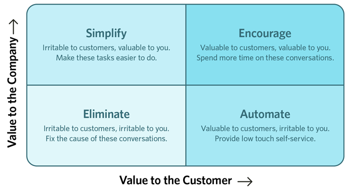 Value to the company vs. value to the customer