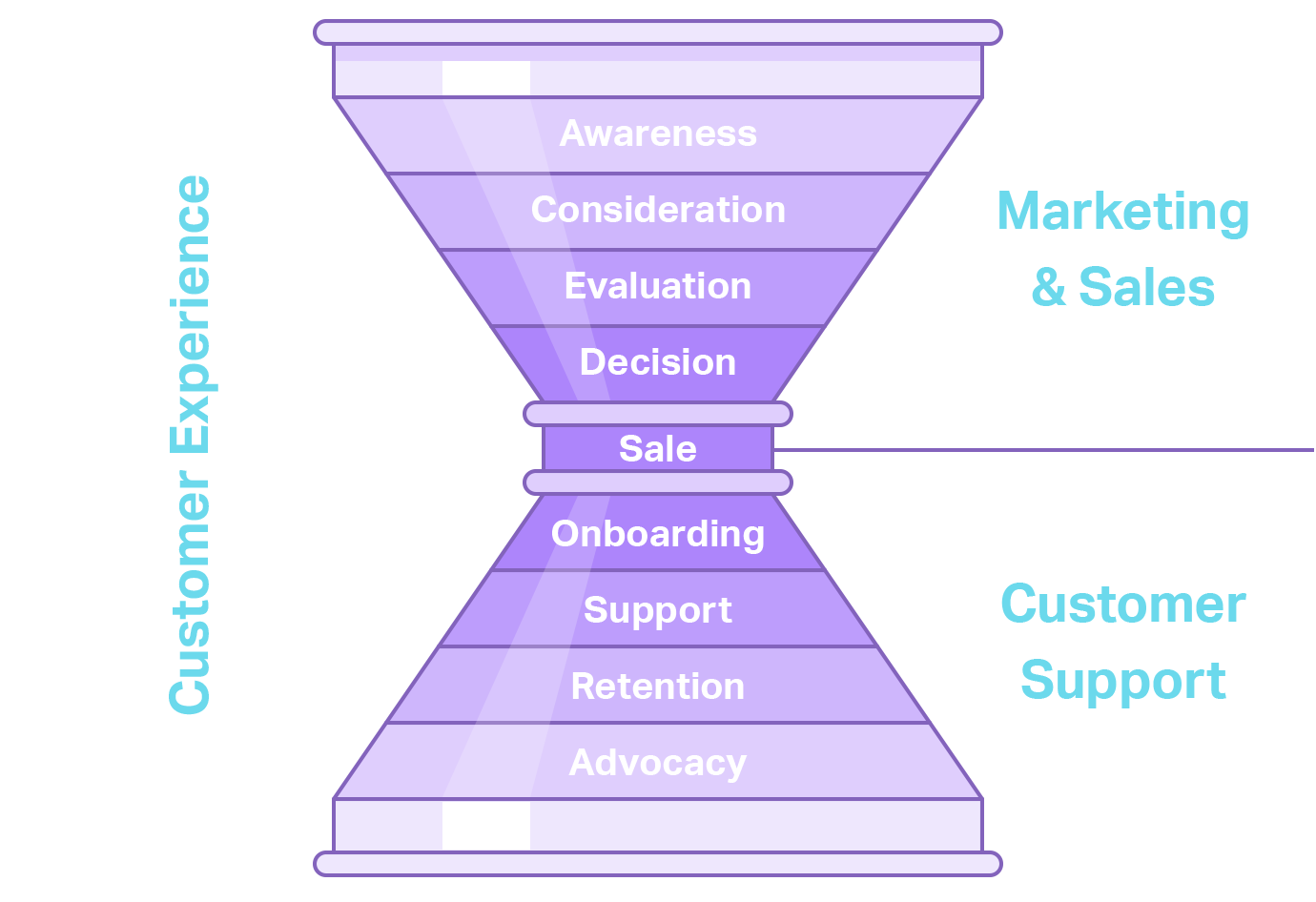 "the stages of the customer experience of the sales funnel essay Flipping the funnel: marketing and the customer experience an increasingly common practice for marketing, sales, and customer service and experience managers is to ""flip the funnel"" into a customer experience funnel."
