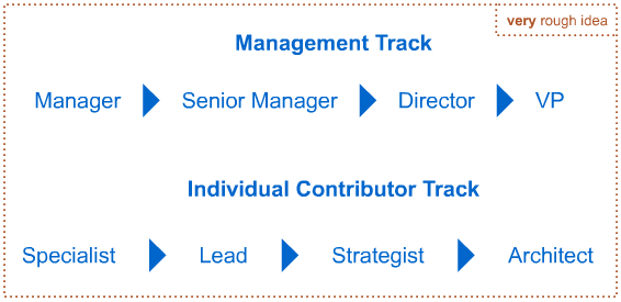 Example of a management track vs. a contributor track