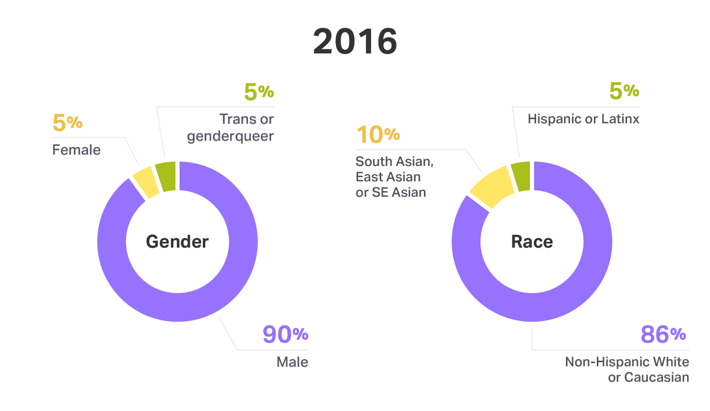 Gender and race on Engineering and Design teams at Help Scout - 2016