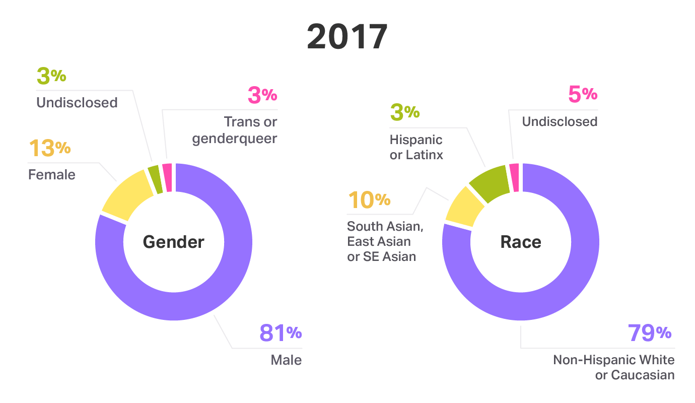 Gender and race on Engineering and Design teams at Help Scout - 2017