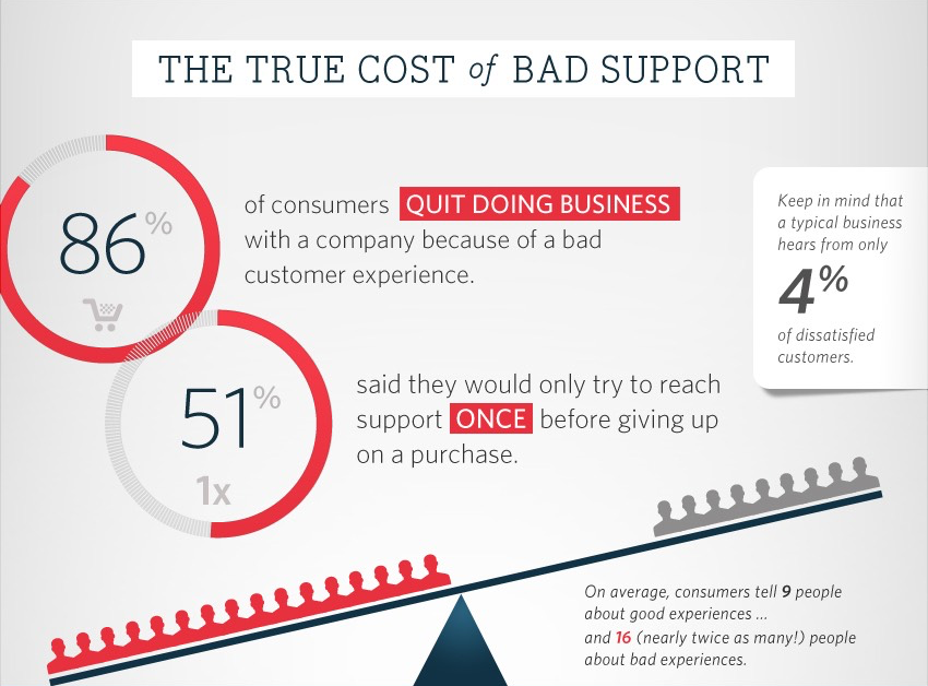True Cost of Bad Support