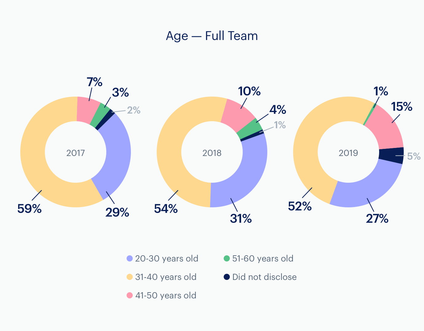 Charts: Age: Full Team