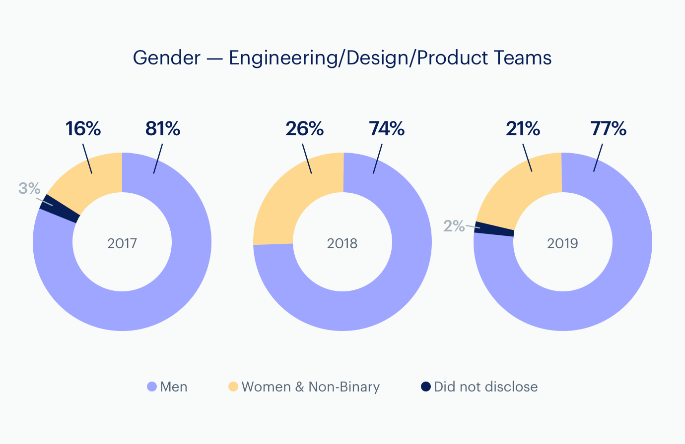 Charts: Gender: Engineering, Product, Design