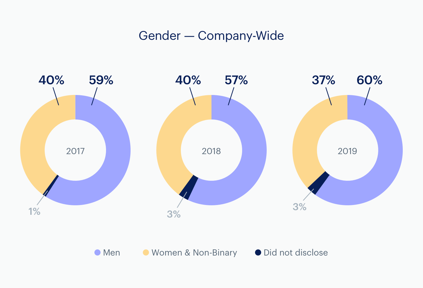 Charts: Gender Parity