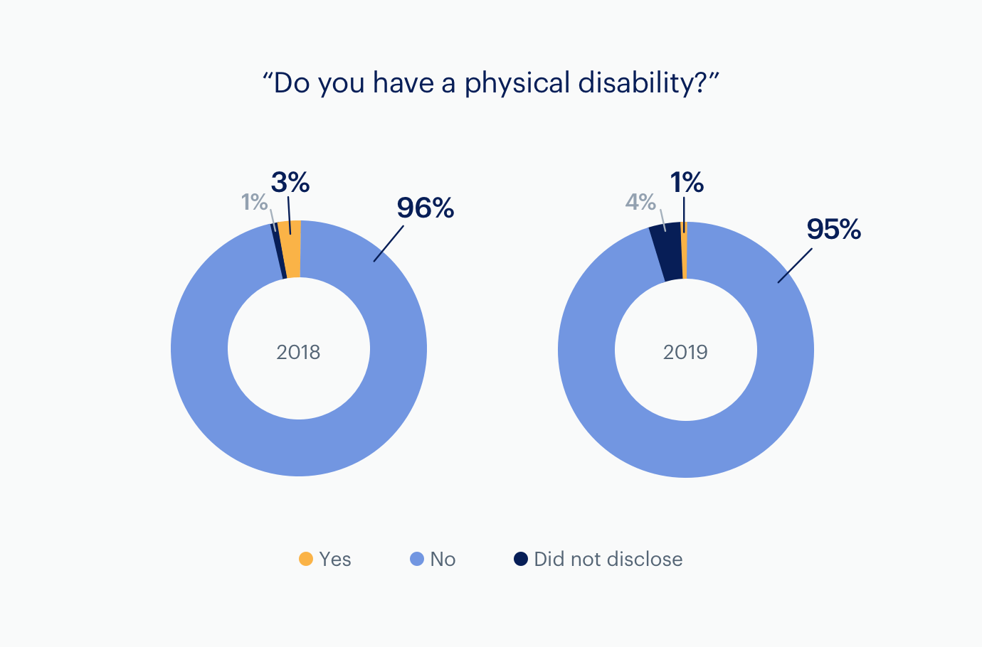 Charts: Physical Disabilities