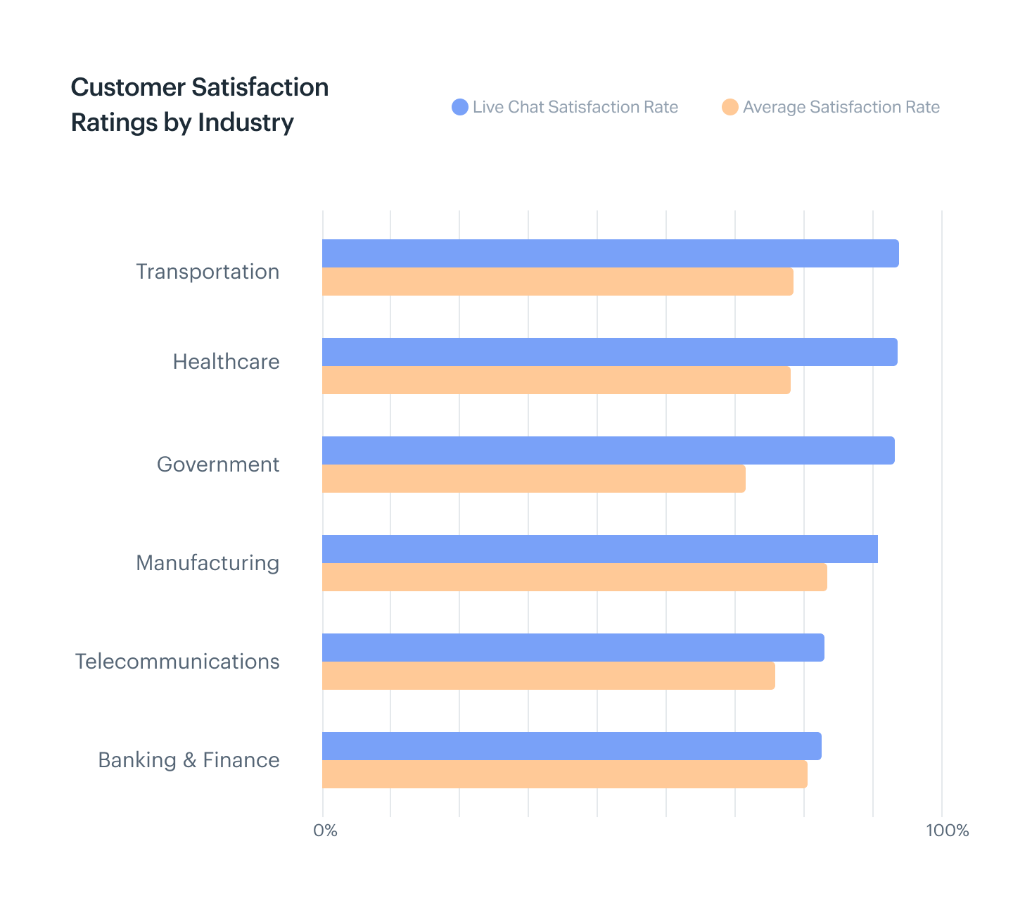 Live chat satisfaction ratings are higher than the average customer satisfaction ratings in the transportation, healthcare, government, telecommunications, and banking and finance industries.