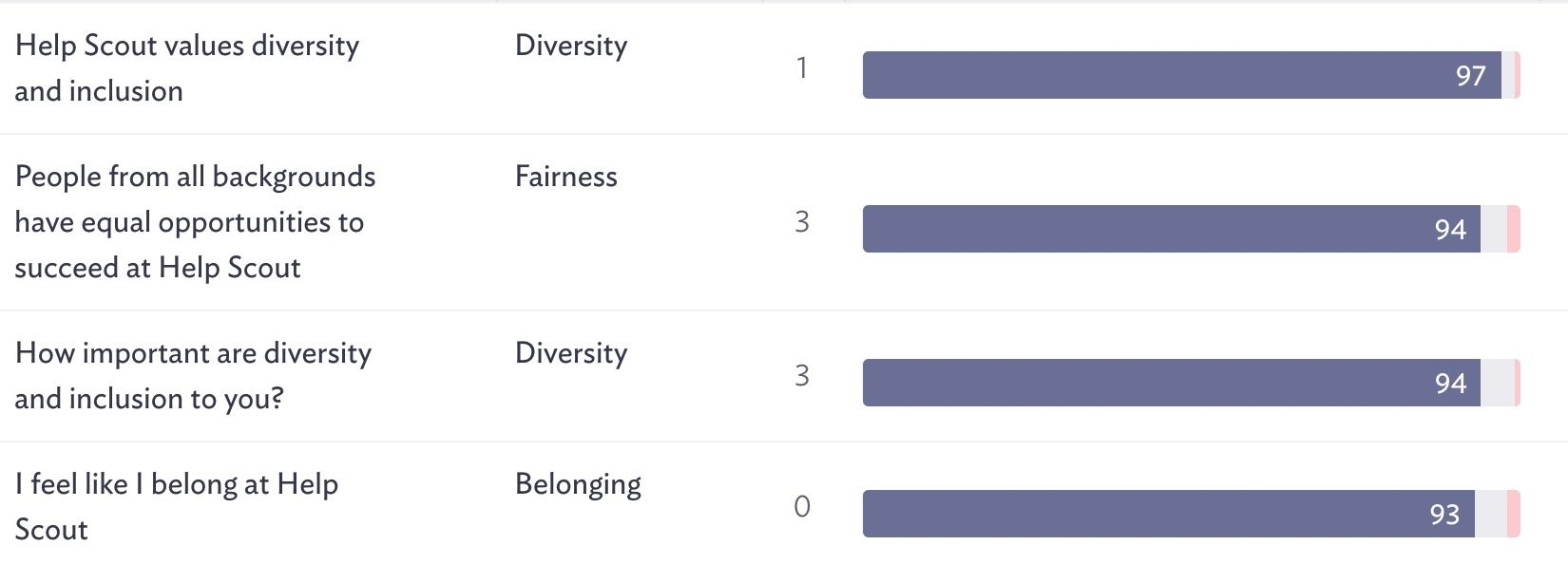 A snapshot of our scores around inclusion from October 2019