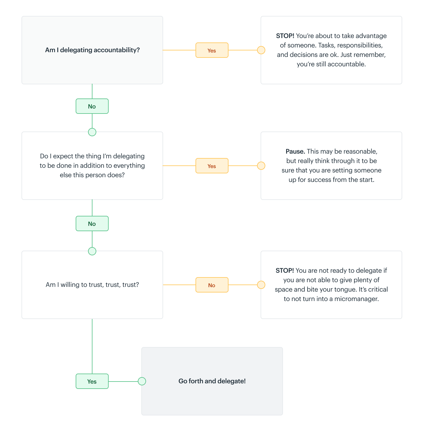 Accountability Infographic