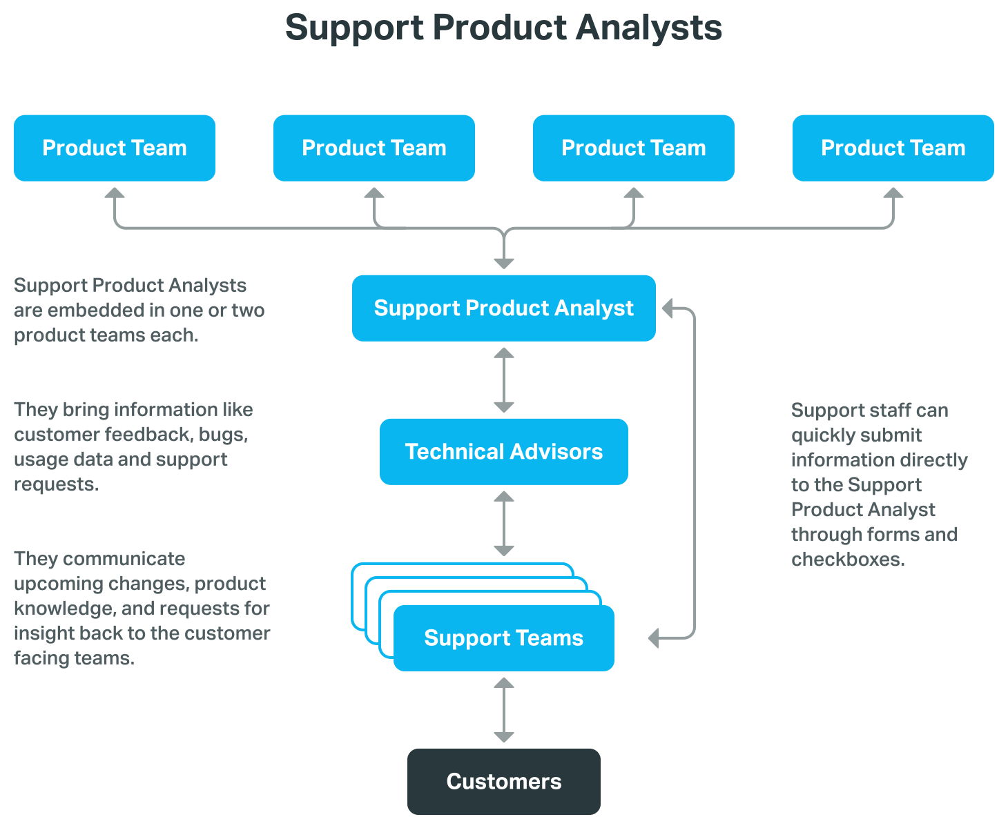 how to build a support team
