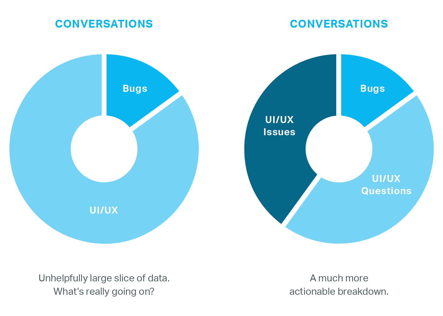Conversation data comparision