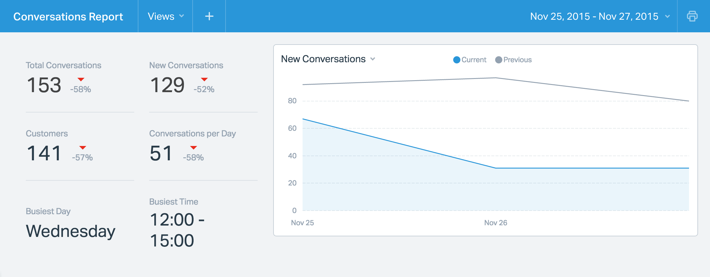 the ultimate guide to building your career in customer support help scout conversation report