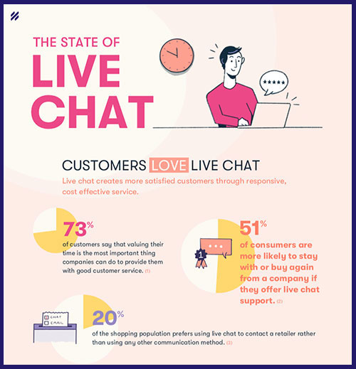 Download the Live Chat Infographic